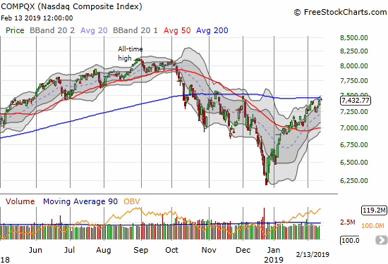 The NASDAQ closed flat on the day after a tepid test of 200DMA resistance.