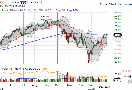 The Invesco QQQ Trust (QQQ) managed to peak over its 200DMA before fading back to a flat close.