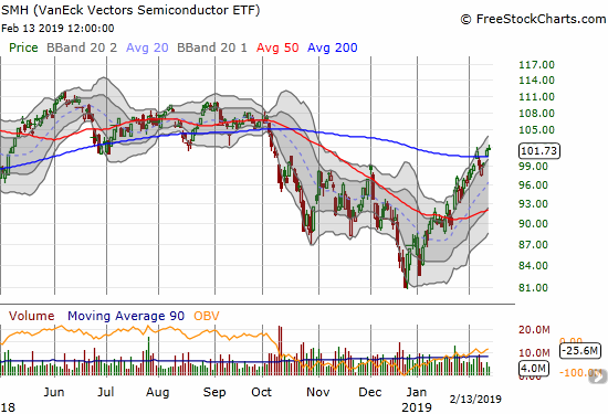 The Semiconductor Hldrs ETF (SMH) made a tepid confirmation of its 2nd 200DMA breakout in a week.
