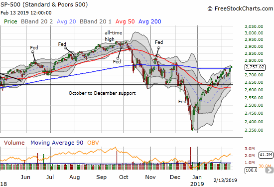 The S&P 500 (SPY) barely held onto its 200DMA breakout with a 0.3% gain.