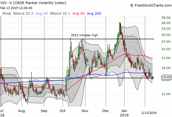 The volatility index, the VIX, spent a second straight day hanging around its 15.35 pivot.