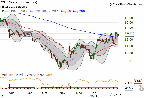 Momentum is so good for home builders that even Beazer Homes (BZH) broke out above 200DMA resistance.