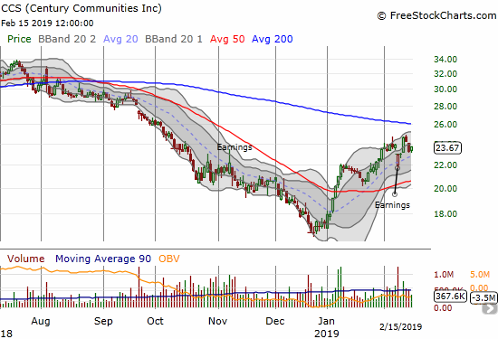 Century Communities (CCS) recovered quickly from a post-earnings gap down but still faces overhead resistance from its 200DMA