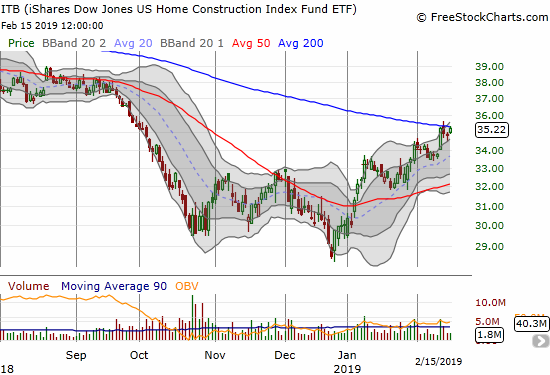 The iShares US Home Construction ETF (ITB) spent most of last week trying to break out above resistance at its 200-day moving average (DMA).