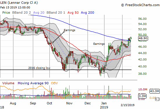 Lennar (LEN), a favorite of CNBC's Fast Money for bottom-fishing, is finally showing strength with a 200DMA breakout.