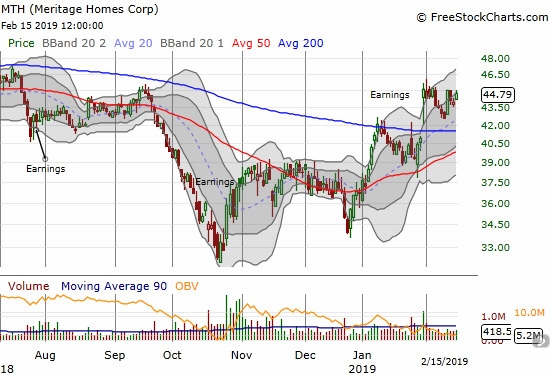 Meritage Homes (MTH) showed a change in the tide by managing a large post-earnings gap and maintaining its gains. It is still struggling to print further gains.