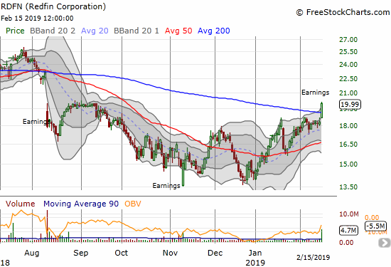 Redfin Corporation (RDFN) printed a post-earnings 200DMA breakout on its way to a 5-month high. This level is important resistance given it was the high after the stock tried to rebound from August's sell-off.