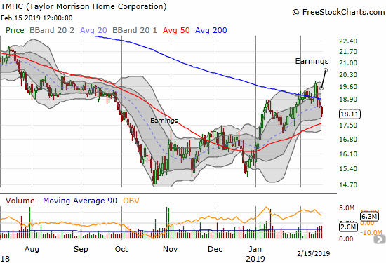 Taylor Morrison Homes Corporation (TMHC) reversed a 200DMA breakout after reporting earnings. Sellers kept up the pressure to close out the week.