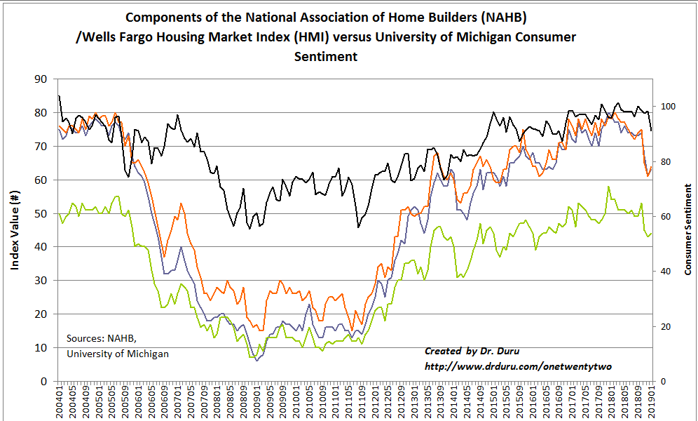All the components of the Housing Market Index (HMI) ticked higher slightly even as consumer confidence plunged.