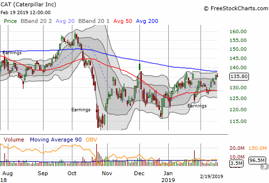 Caterpillar (CAT) retreated slightly from a challenge of its 200DMA resistance.