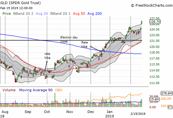 SPDR Gold Trust (GLD) gained 1.5% on a breakout to a 10-month high.