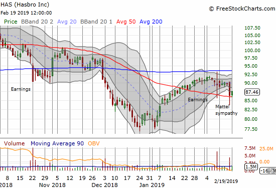 Hasbro (HAS) is trying to hang on to its 50DMA support after dropping in sympathy with Mattel (MAT).