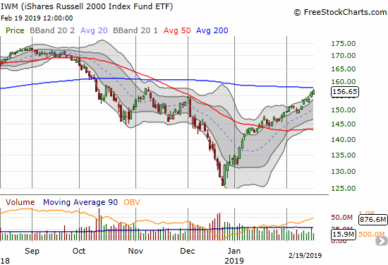The iShares Russell 2000 ETF (IWM) is reaching up for a challenge of its 200DMA resistance.