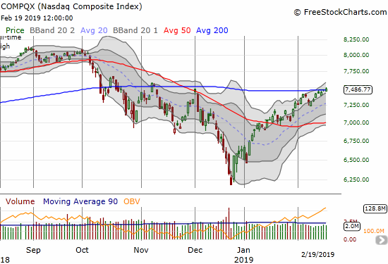 The NASDAQ broke out above 200DMA resistance with zero fanfare, a 0.2% gain on the day.