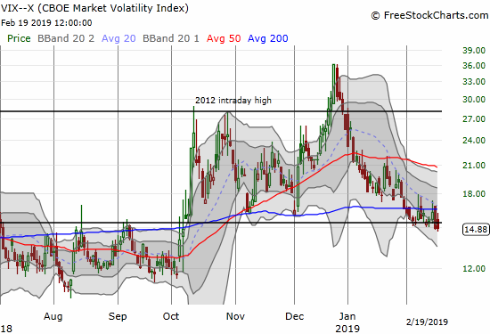The volatility index, the VIX, faded from its intraday high for the second day in a row for a second close below its 15.35 pivot.