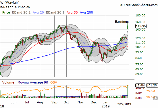 An Extended Overbought Rally Slowly Grinding Resistance Away
