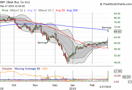 Best Buy (BBY) soared right into 200DMA resistance after a 14.1% post-earnings gain.