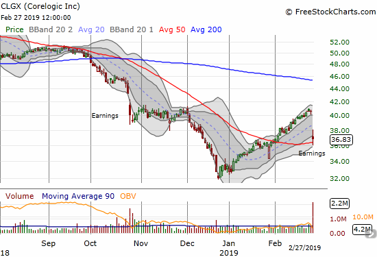 Corelogic (CLGX) lost 9.3% post-earnings but bounced off 50DMA support.
