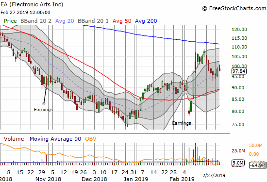 Electronic Arts (EA) cooled off a bit from its post-earnings recovery. The stock is now trying to hold 20DMA support.