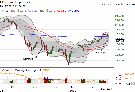 Home Depot (HD) suffered a post-earnings 200DMA breakdown. Sellers returned today to punch in a 2.5% loss on the stock.