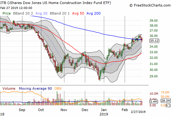 Right after confirming its 200DMA breakout, the iShares US Home Construction ETF (ITB) finds itself struggling to hold 200DMA support.