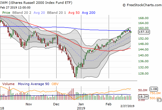 This week the iShares Russell 2000 ETF (IWM) broke out from and then slipped back under its 200DMA.