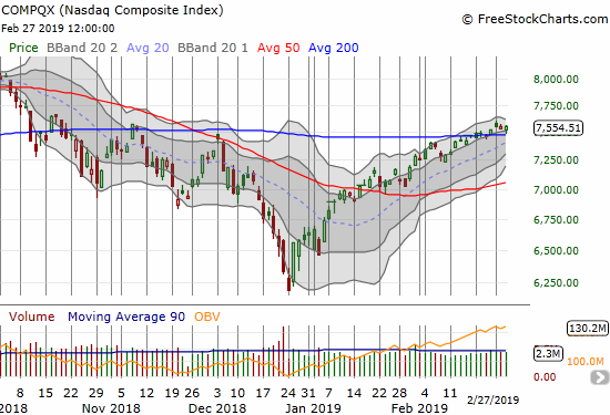 The NASDAQ bounced lightly from a near test of 200DMA support.