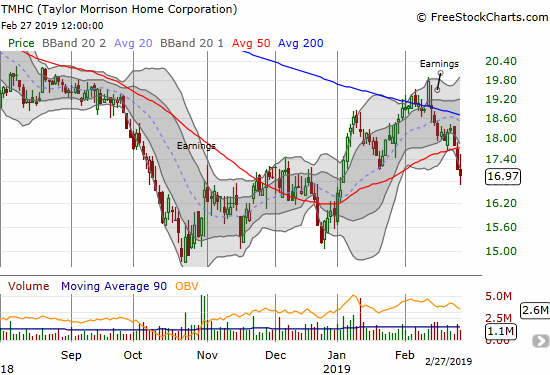Taylor Morrison Homes Corporation (TMHC) suffered a bearish 50DMA breakdown this week as post-earnings selling continues.