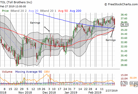 Toll Brothers (TOL) lost 2.5% post-earnings and looks ready to test converged 50/200DMA support.