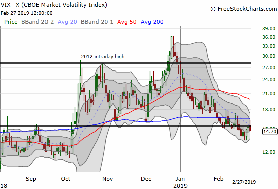 The volatility index, the VIX, faded sharply from the 15.35 pivot.
