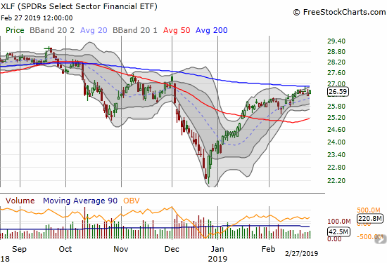 The Financial Select Sector SPDR ETF (XLF) continues to drift just below its 200DMA.