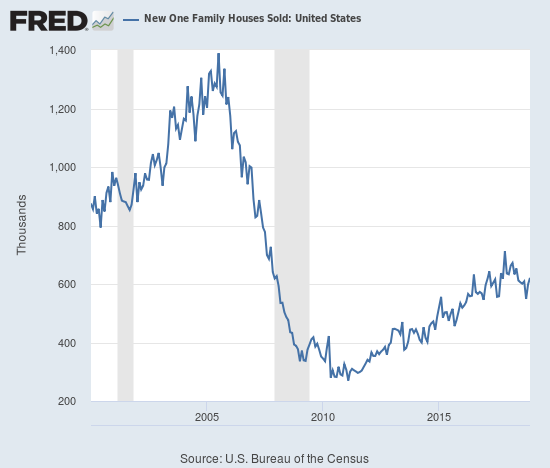 New home sales rebounded sharply but the post-recession uptrend remains broken.