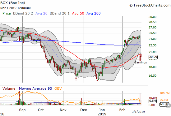 A post-earnings recovery for Box (BOX) is so far being capped by 50DMA resistance.