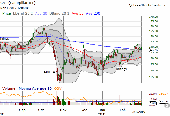 Caterpillar (CAT) faded from a gap open to close on top of its 200DMA as part of a 1+ week pivot.