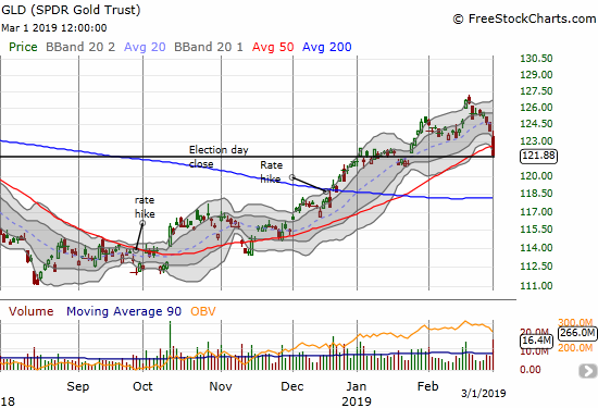 SPDR Gold Trust (GLD) dropped 1.7% into a 50DMA breakdown.