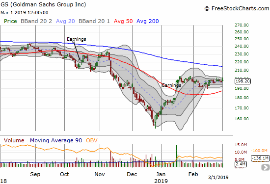 Goldman Sachs (GS) is stuck in a near 2-month consolidation range, but its 50DMA is finally turning upward.
