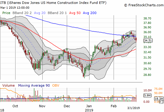 The iShares US Home Construction ETF (ITB) confirmed its latest 200DMA breakdown with a 0.3% loss.