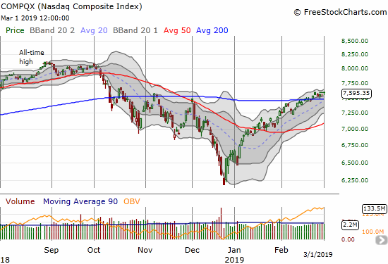 The NASDAQ gained 0.8% for a new 5-month closing high.