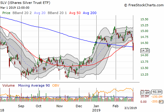 The iShares Silver Trust ETF (SLV) dropped 2.9% into a 50 AND 200DMA breakdown.