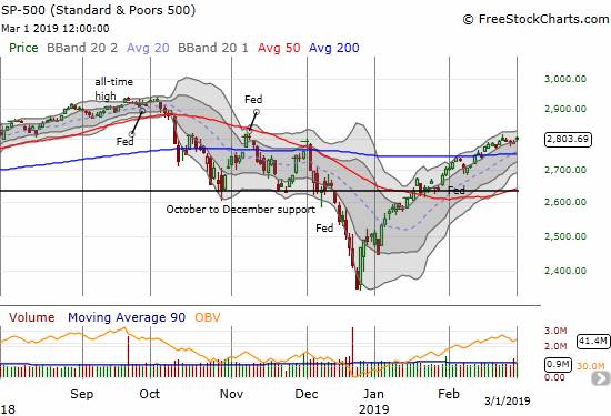 The S&P 500 (SPY) is sneaking its way higher again. The 0.7% gain on the day took the index to a 4-month closing high.