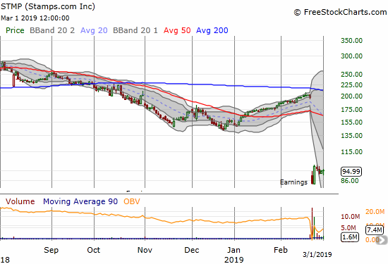 Stamps.com (STMP) printed a post-earnings recovery right to $100 and rolled backward from there.
