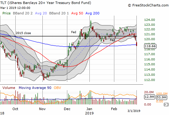 The iShares 20+ Year Treasury Bond ETF (TLT) lost 1.1% and confirmed its 50DMA breakdown with a 200DMA breakdown.