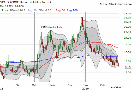 The volatility index, the VIX, ended the week even with a 5-month low.