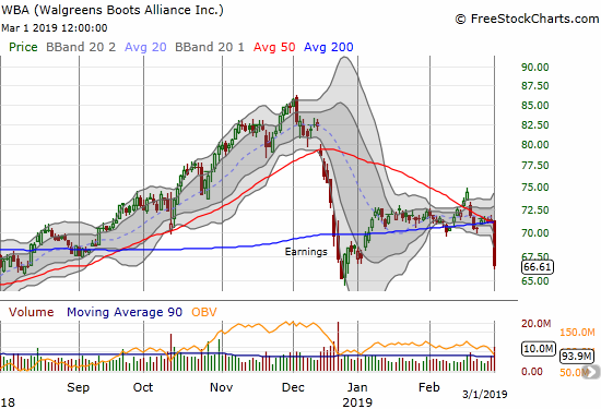 Walgreens Boots Alliance (WBA) dropped 6.4% from a consolidation range that converged on its 50 and 200DMAs