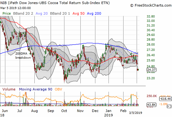 The iPath Bloomberg Cocoa SubTR ETN (NIB) started the week with a gap down below its lower Bollinger Band (BB).