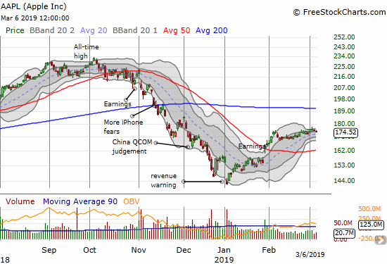 Apple (AAPL) brushed off a Bollinger Band squeeze and just kept drifting.
