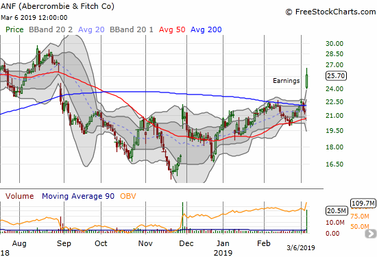 Ambercrombie & Fitch (ANF) broke out above its 200DMA for a 20.4% gain.