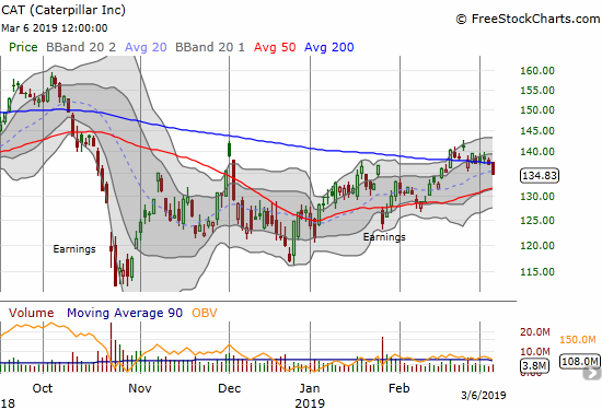 Caterpillar (CAT) lost 1.7% as it closed below its 200DMA and a 2 1/2 week low.