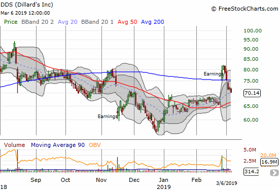 Dillard's (DDS) quickly lost its post-earnings 200DMA breakout. Sellers now look to finish closing the gap up.