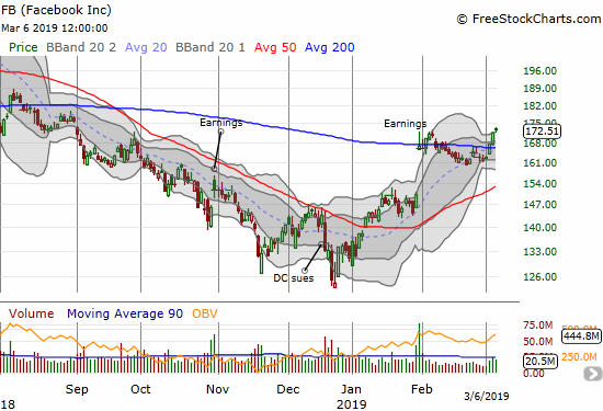 Facebook (FB) confirmed its 200DMA breakout with a 6-month high.